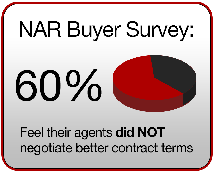 NAR Survey of Buyers