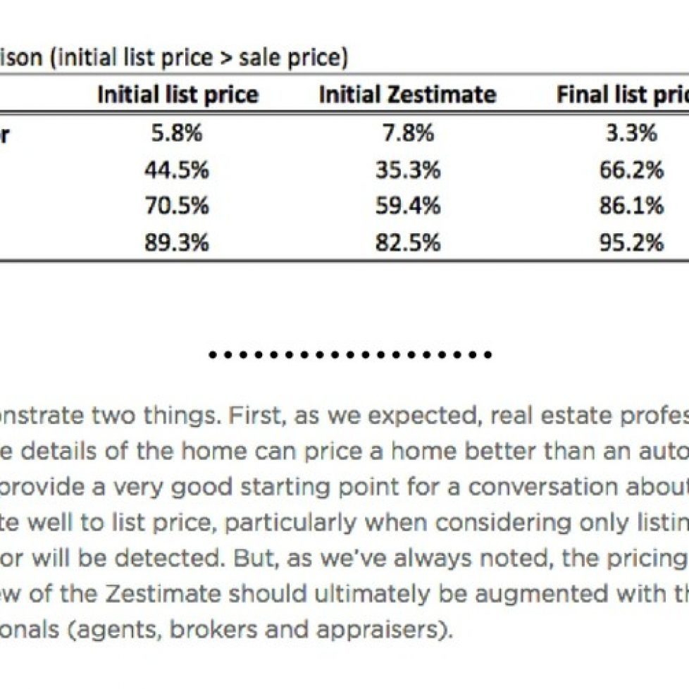 Table showing accuracy of Zillow estimates